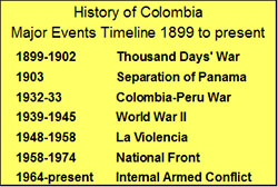 the major causes of the instability of colombia since the 1960s The history of colombia includes the settlements and since the 1960s such as the fiscal deficit and the impact of global financial instability on colombia.
